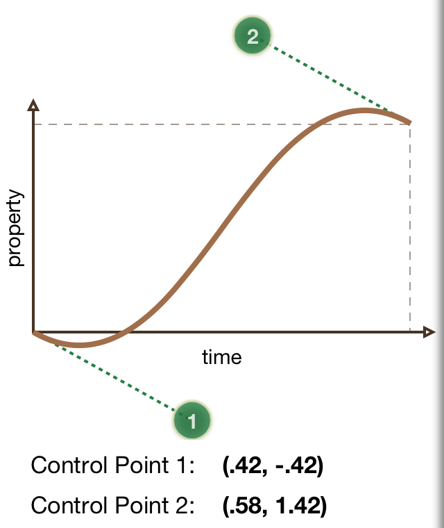 Timing curve